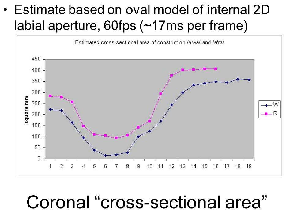 Estimate based on oval model of internal 2D labial aperture, 60fps (~17ms per frame) Coronal cross-sectional area