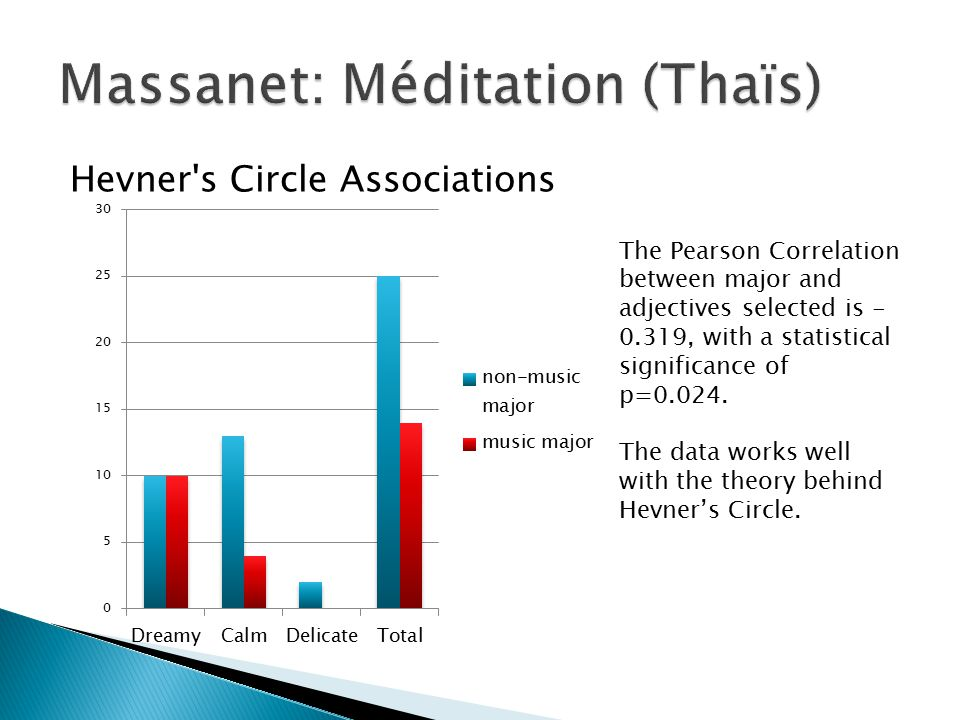 Hevner's Circle Associations The Pearson Correlation between major and adjectives selected is - 0.319, with a statistical significance of p=0.024. The