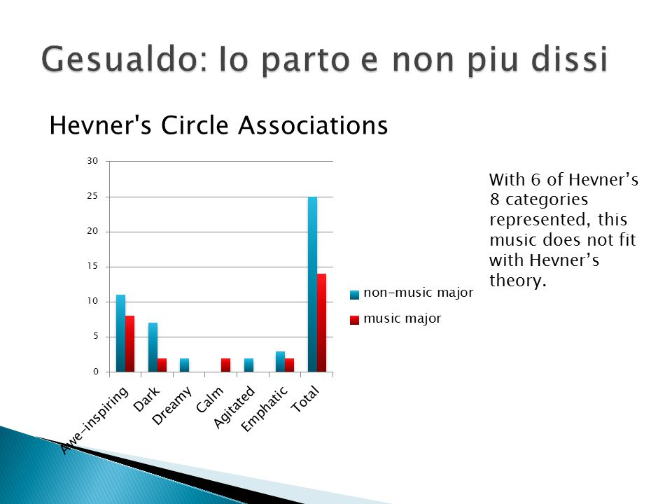 Hevner's Circle Associations With 6 of Hevner's 8 categories represented, this music does not fit with Hevner's theory.