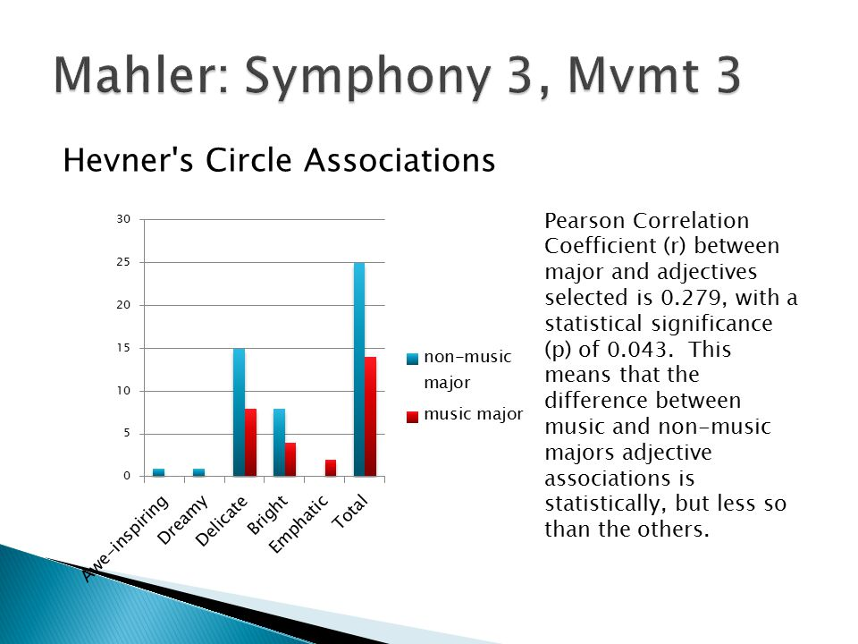 Hevner s Circle Associations Pearson Correlation Coefficient (r) between major and adjectives selected is 0.279, with a statistical significance (p) of 0.043.