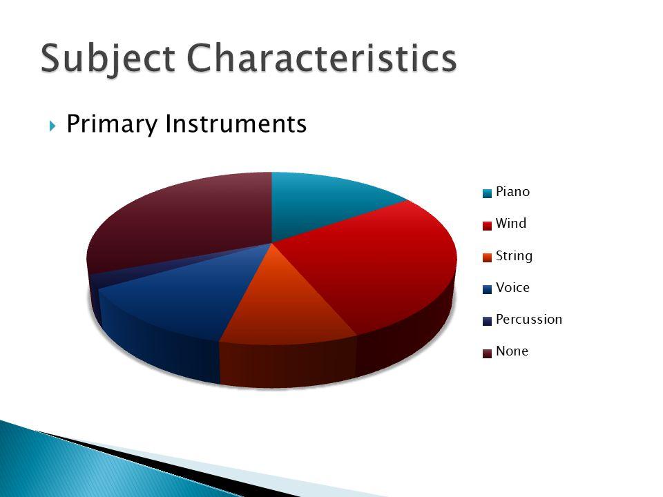  Primary Instruments