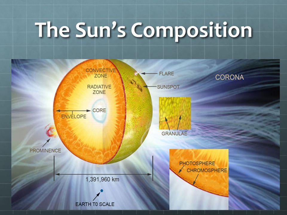 The Sun's Composition