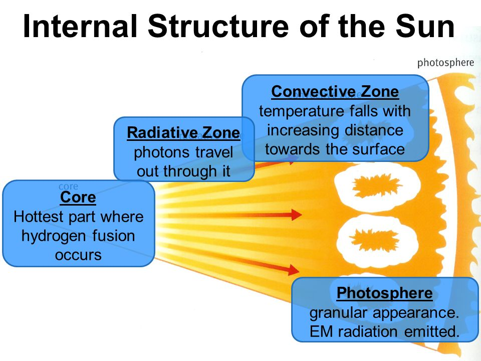 Internal Structure of the Sun Photosphere granular appearance.