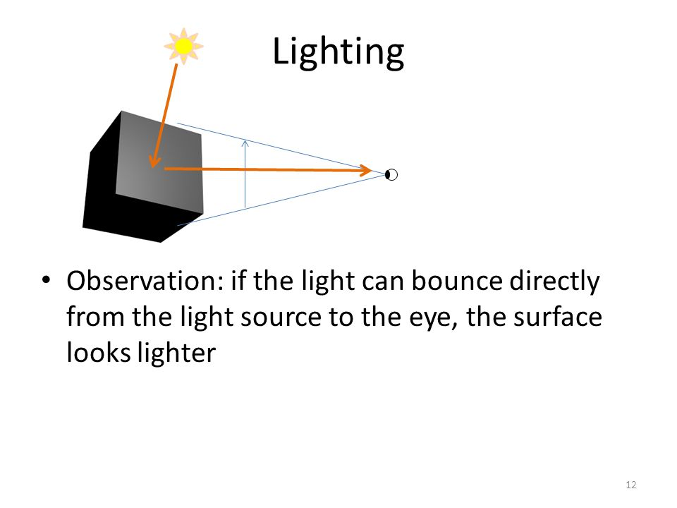 Observation: if the light can bounce directly from the light source to the eye, the surface looks lighter Lighting 12