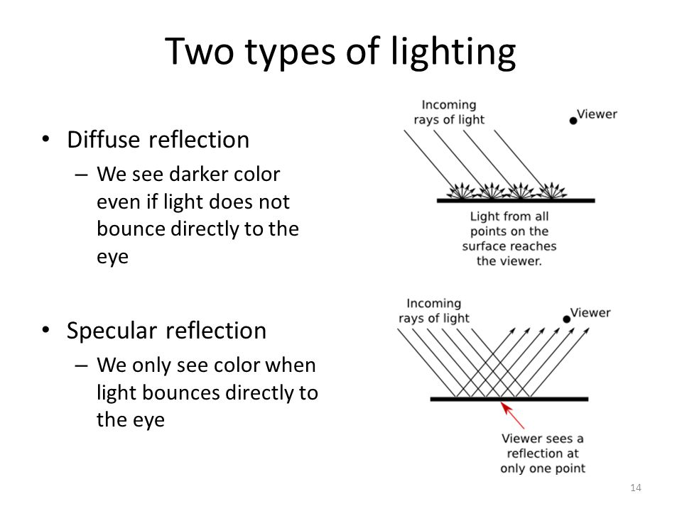 Two types of lighting Diffuse reflection – We see darker color even if light does not bounce directly to the eye Specular reflection – We only see color when light bounces directly to the eye 14