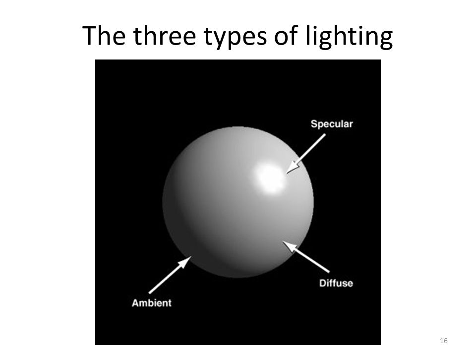 The three types of lighting 16