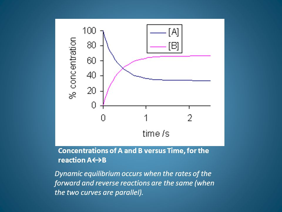 Characteristics of the Equilibrium Condition: 1.A system at equilibrium is dynamic, with both forward and reverse reactions occurring at the same rate.