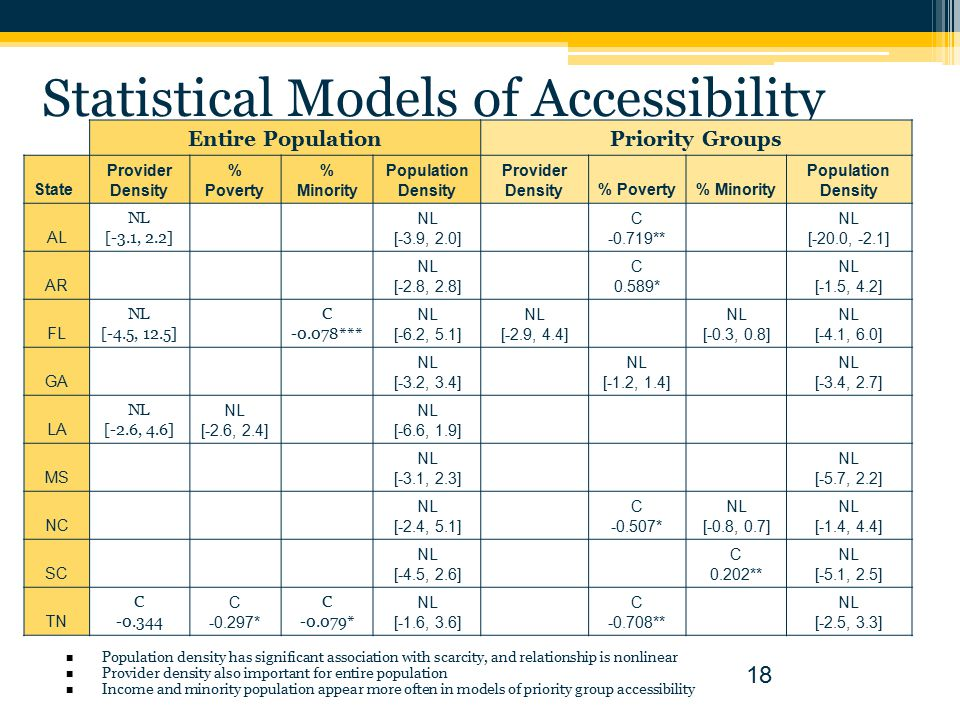 Statistical Models of Accessibility 18 Entire PopulationPriority Groups State Provider Density % Poverty % Minority Population Density Provider Density% Poverty% Minority Population Density AL NL [-3.1, 2.2] NL [-3.9, 2.0] C -0.719** NL [-20.0, -2.1] AR NL [-2.8, 2.8] C 0.589* NL [-1.5, 4.2] FL NL [-4.5, 12.5] C -0.078*** NL [-6.2, 5.1] NL [-2.9, 4.4] NL [-0.3, 0.8] NL [-4.1, 6.0] GA NL [-3.2, 3.4] NL [-1.2, 1.4] NL [-3.4, 2.7] LA NL [-2.6, 4.6] NL [-2.6, 2.4] NL [-6.6, 1.9] MS NL [-3.1, 2.3] NL [-5.7, 2.2] NC NL [-2.4, 5.1] C -0.507* NL [-0.8, 0.7] NL [-1.4, 4.4] SC NL [-4.5, 2.6] C 0.202** NL [-5.1, 2.5] TN C -0.344 C -0.297* C -0.079* NL [-1.6, 3.6] C -0.708** NL [-2.5, 3.3] Population density has significant association with scarcity, and relationship is nonlinear Provider density also important for entire population Income and minority population appear more often in models of priority group accessibility