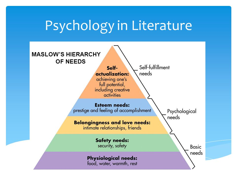 Psychology in Literature MASLOW'S HIERARCHY OF NEEDS Derived from his 1943 paper entitled A Theory of Human Motivation According to Maslow, all humans have a hierarchy of needs.