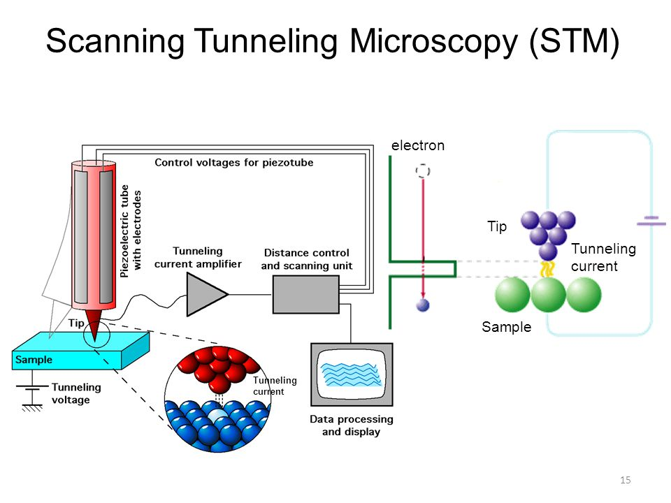 Scanning Tunneling Microscopy (STM) Tunneling current electron Tunneling current Tip Sample 15