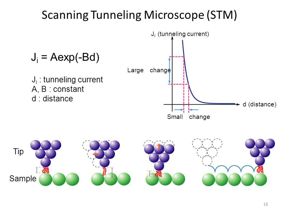 Scanning Tunneling Microscope (STM) Small change d (distance) J i (tunneling current) Large change J i = Aexp(-Bd) J i : tunneling current A, B : constant d : distance Tip Sample 16
