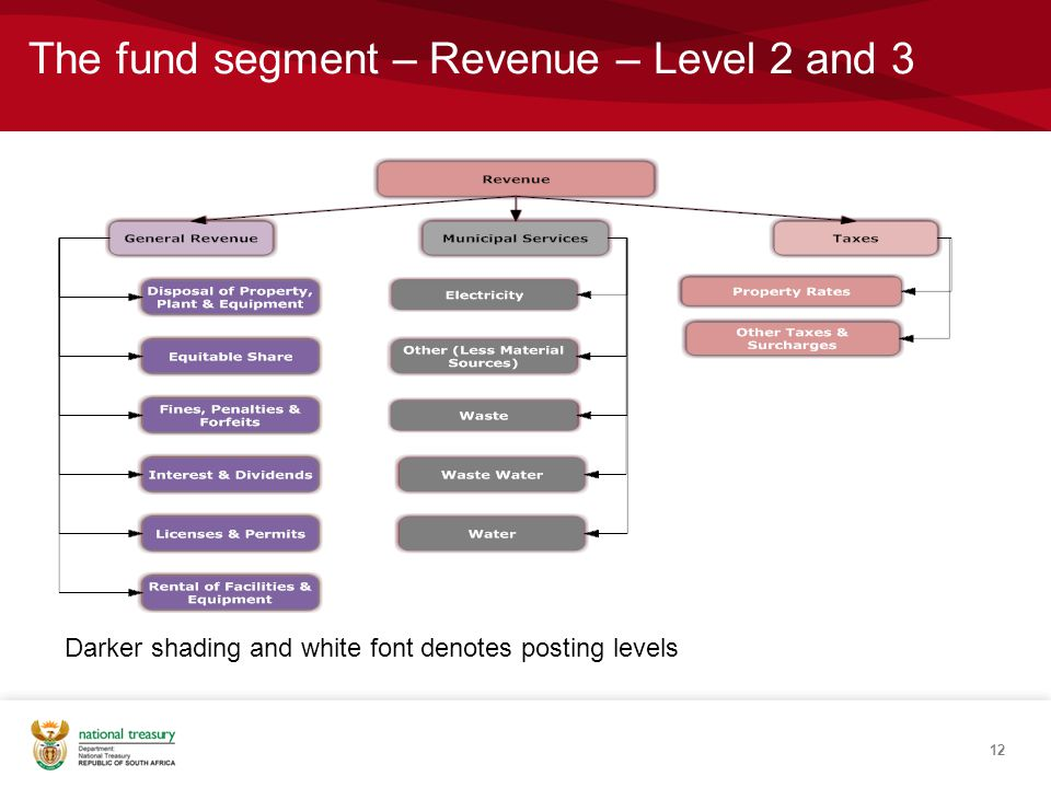The fund segment – Revenue – Level 2 and 3 12 Darker shading and white font denotes posting levels