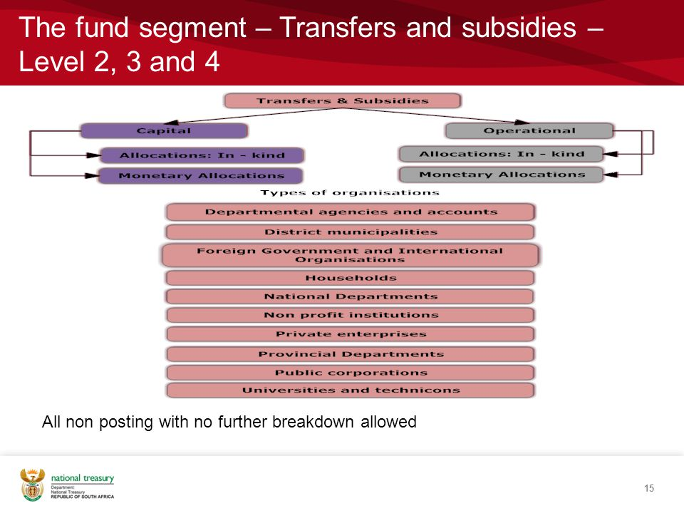 15 All non posting with no further breakdown allowed The fund segment – Transfers and subsidies – Level 2, 3 and 4