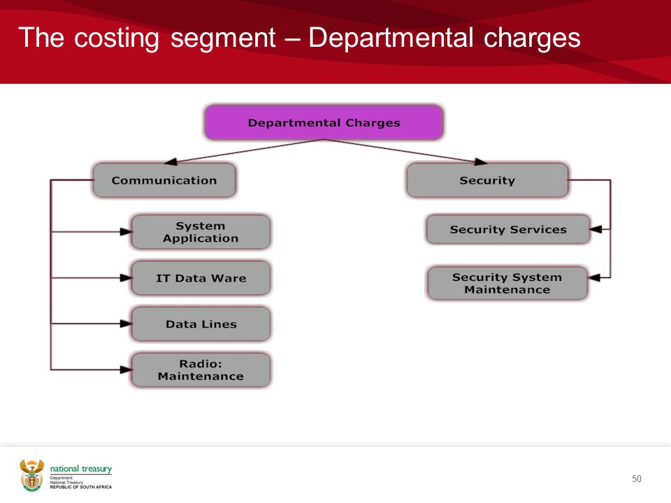 The costing segment – Departmental charges 50