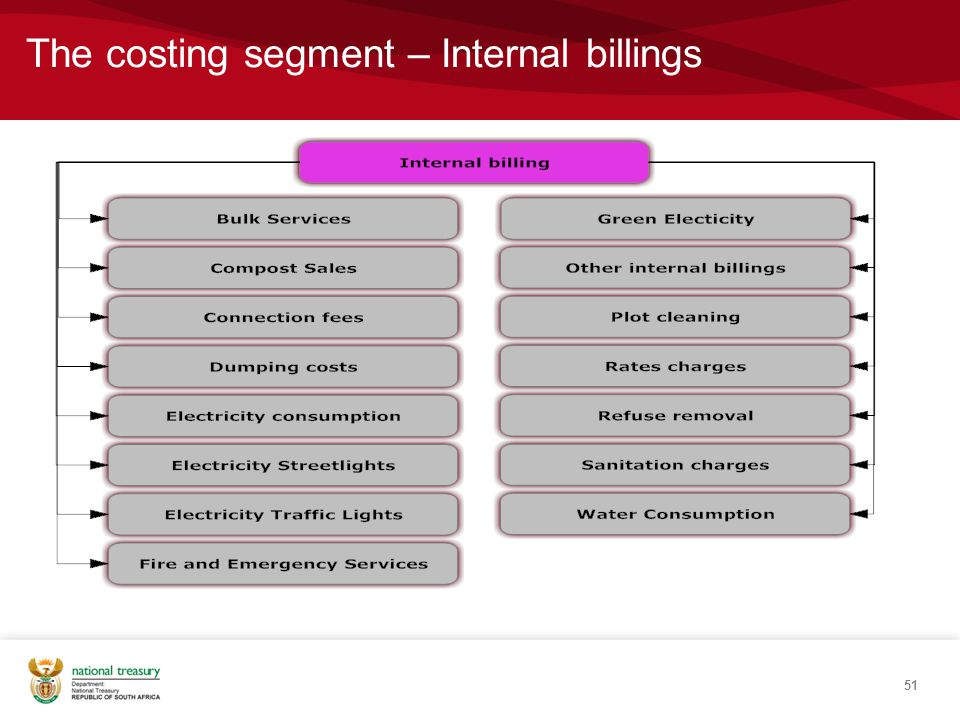 The costing segment – Internal billings 51