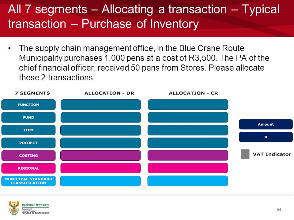 The supply chain management office, in the Blue Crane Route Municipality purchases 1,000 pens at a cost of R3,500.
