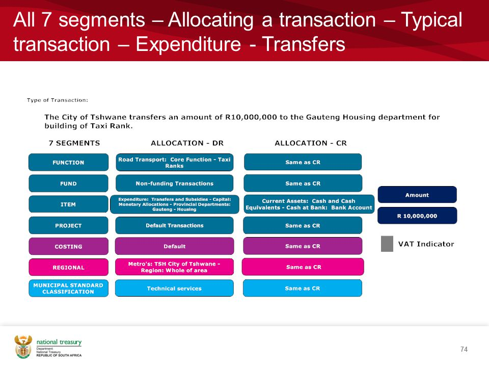 74 All 7 segments – Allocating a transaction – Typical transaction – Expenditure - Transfers