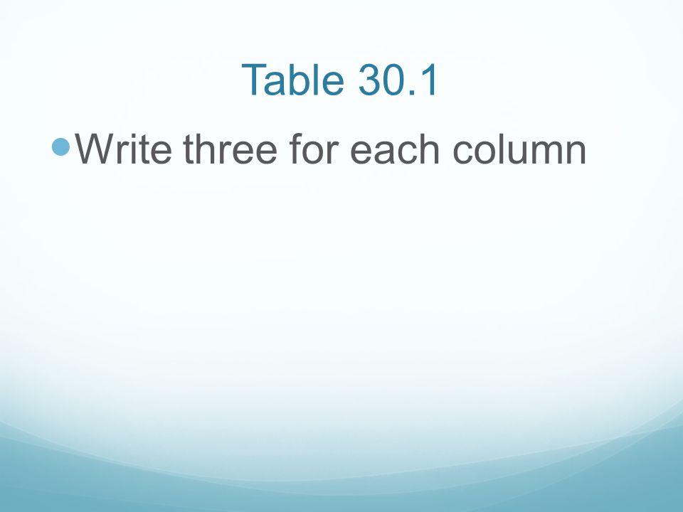 Table 30.1 Write three for each column