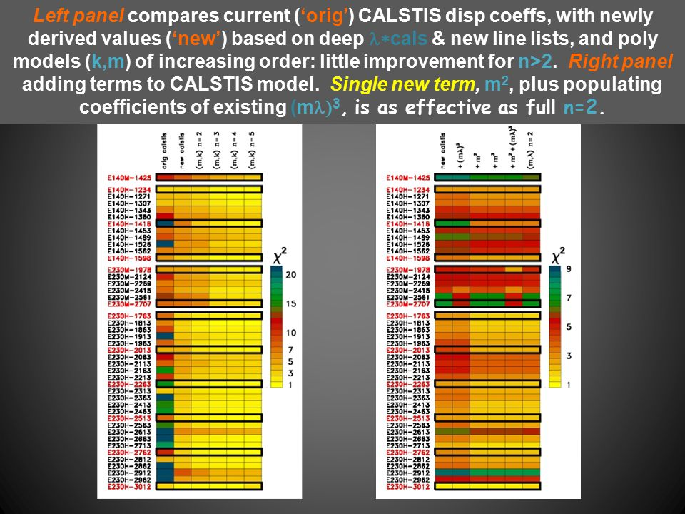 Left panel compares current ('orig') CALSTIS disp coeffs, with newly derived values ('new') based on deep  cals & new line lists, and poly models (k,m) of increasing order: little improvement for n>2.