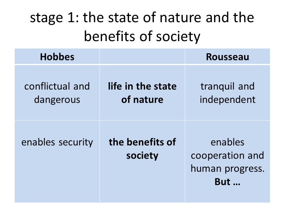 stage 1: the state of nature and the benefits of society HobbesRousseau conflictual and dangerous life in the state of nature tranquil and independent enables securitythe benefits of society enables cooperation and human progress.