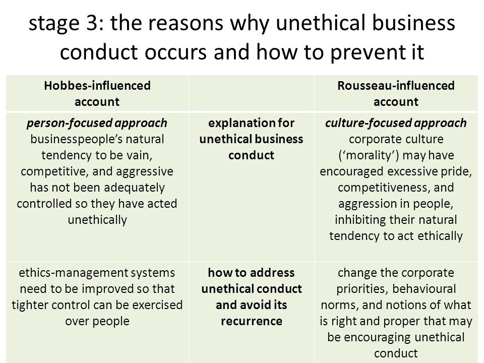 stage 3: the reasons why unethical business conduct occurs and how to prevent it Hobbes-influenced account Rousseau-influenced account person-focused approach businesspeople's natural tendency to be vain, competitive, and aggressive has not been adequately controlled so they have acted unethically explanation for unethical business conduct culture-focused approach corporate culture ('morality') may have encouraged excessive pride, competitiveness, and aggression in people, inhibiting their natural tendency to act ethically ethics-management systems need to be improved so that tighter control can be exercised over people how to address unethical conduct and avoid its recurrence change the corporate priorities, behavioural norms, and notions of what is right and proper that may be encouraging unethical conduct