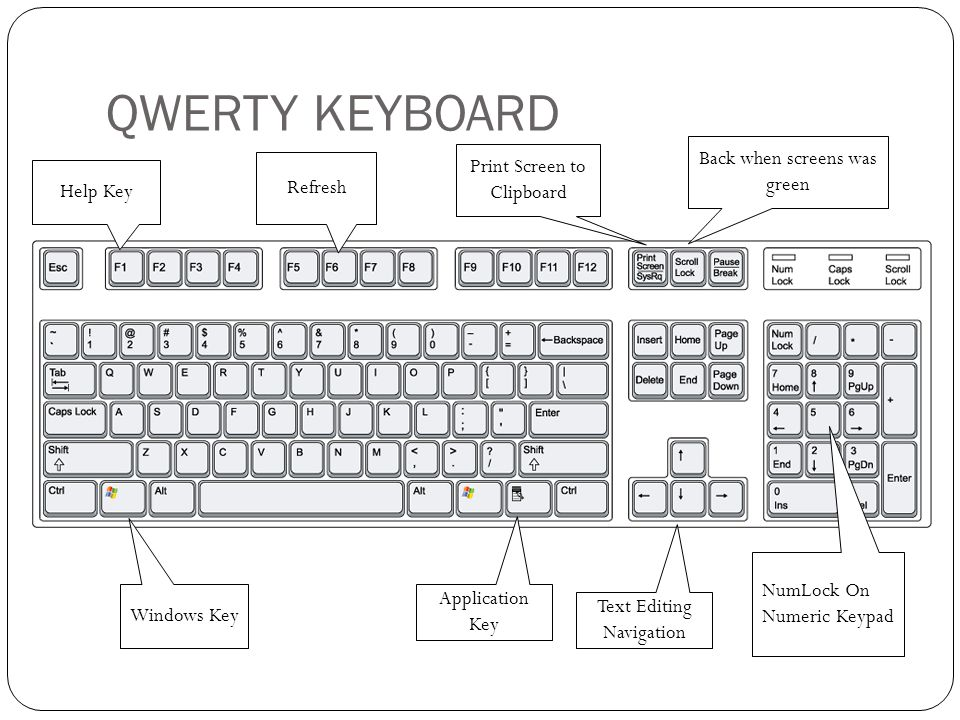 QWERTY KEYBOARD Windows Key Application Key Text Editing Navigation NumLock On Numeric Keypad Help Key Refresh Print Screen to Clipboard Back when screens was green