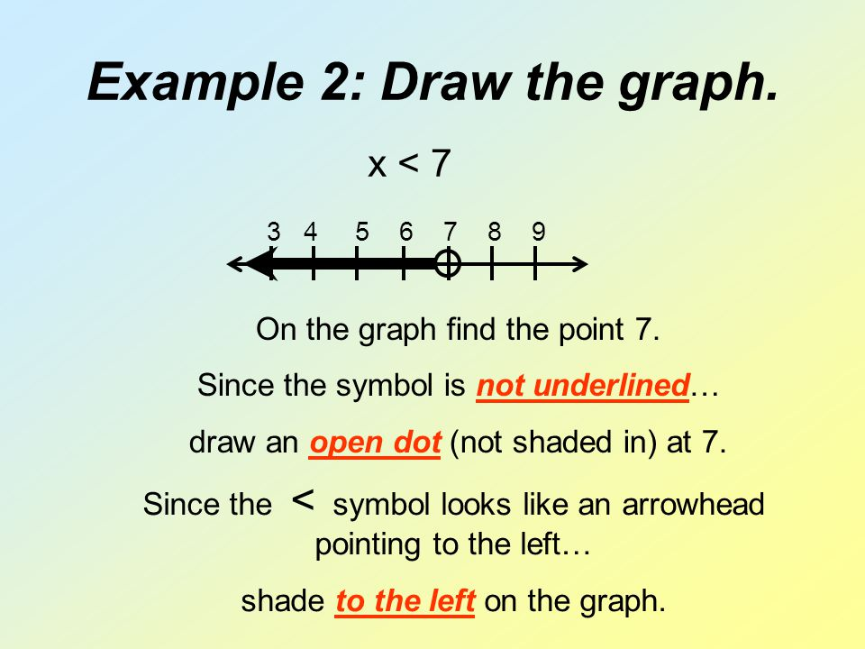 Example 2: Draw the graph. 3 4 5 6 7 8 9 x < 7 On the graph find the point 7. Since the symbol is not underlined… draw an open dot (not shaded in) at