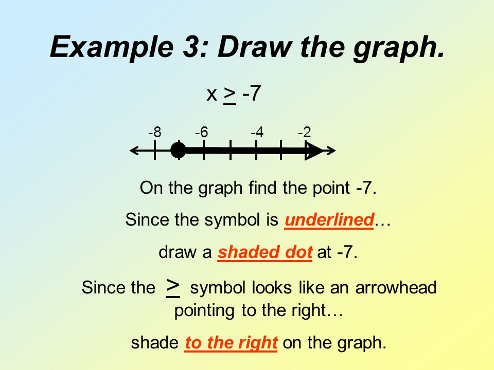 Example 3: Draw the graph.-8 -6 -4 -2 x > -7 On the graph find the point -7.