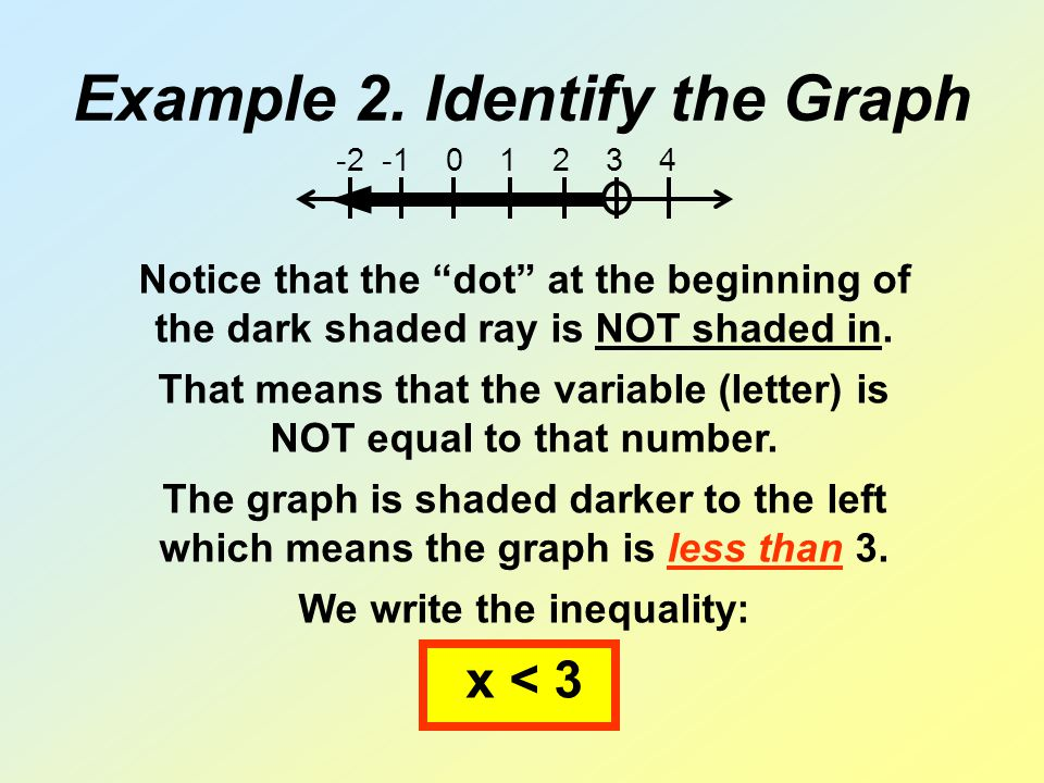 "Example 2. Identify the Graph -2 -1 0 1 2 3 4 Notice that the ""dot"" at the beginning of the dark shaded ray is NOT shaded in. That means that the vari"