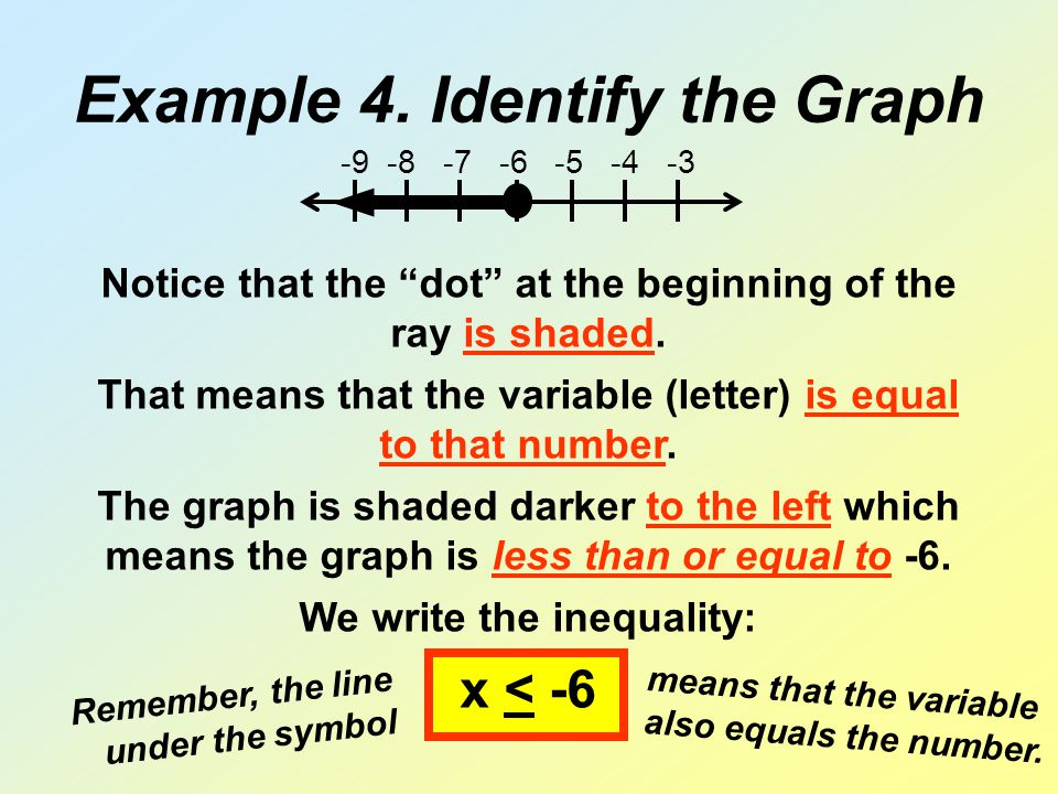 "Example 4. Identify the Graph -9 -8 -7 -6 -5 -4 -3 Notice that the ""dot"" at the beginning of the ray is shaded. That means that the variable (letter)"