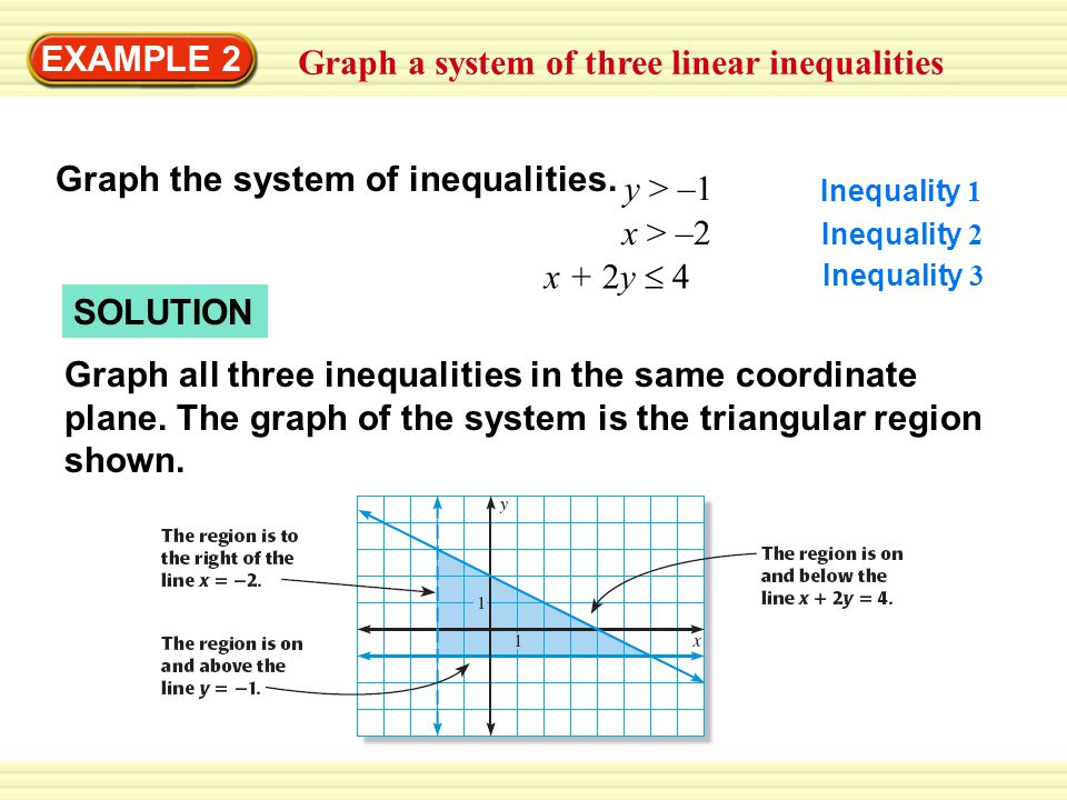 GUIDED PRACTICE for Examples 1 and 2 ANSWER Graph the system of linear inequalities.