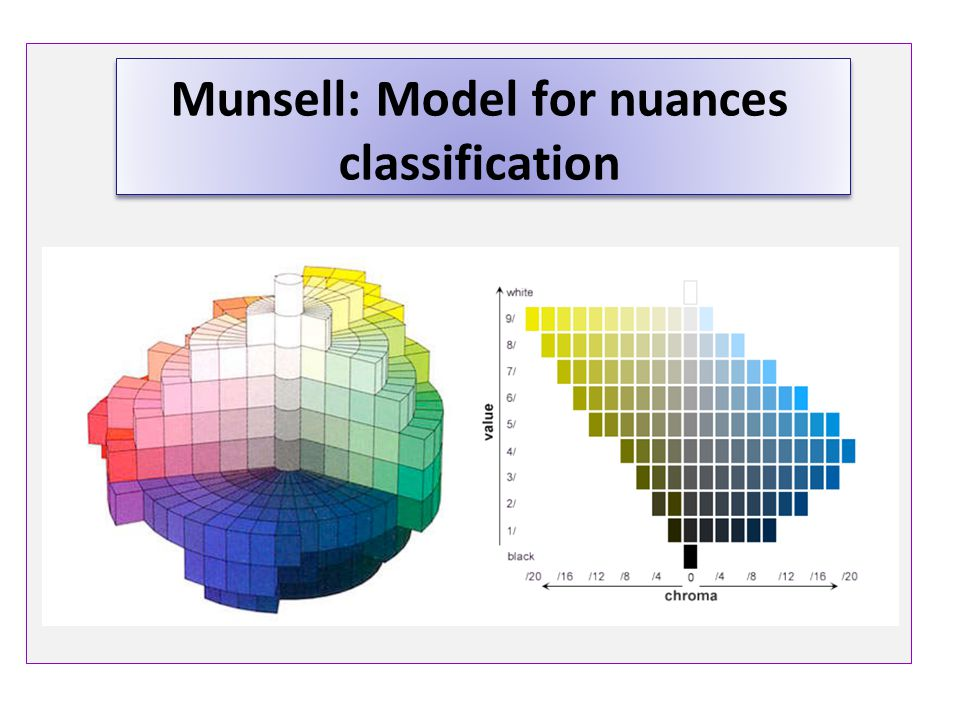 Munsell: Model for nuances classification