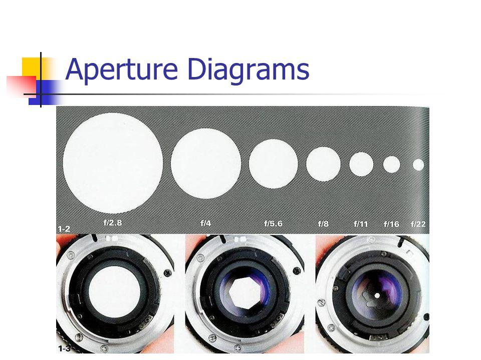 Aperture Diagrams