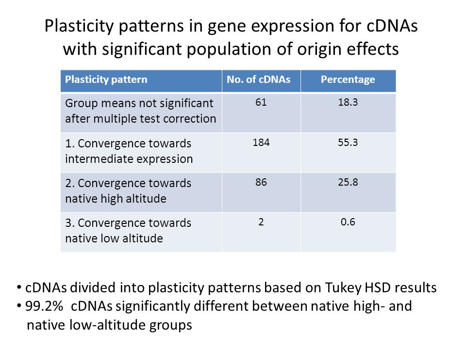 Plasticity patterns in gene expression for cDNAs with significant population of origin effects Plasticity patternNo.
