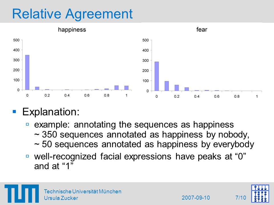 2007-09-10 7/10 Technische Universität München Ursula Zucker Relative Agreement  Explanation:  example: annotating the sequences as happiness ~ 350 sequences annotated as happiness by nobody, ~ 50 sequences annotated as happiness by everybody  well-recognized facial expressions have peaks at 0 and at 1