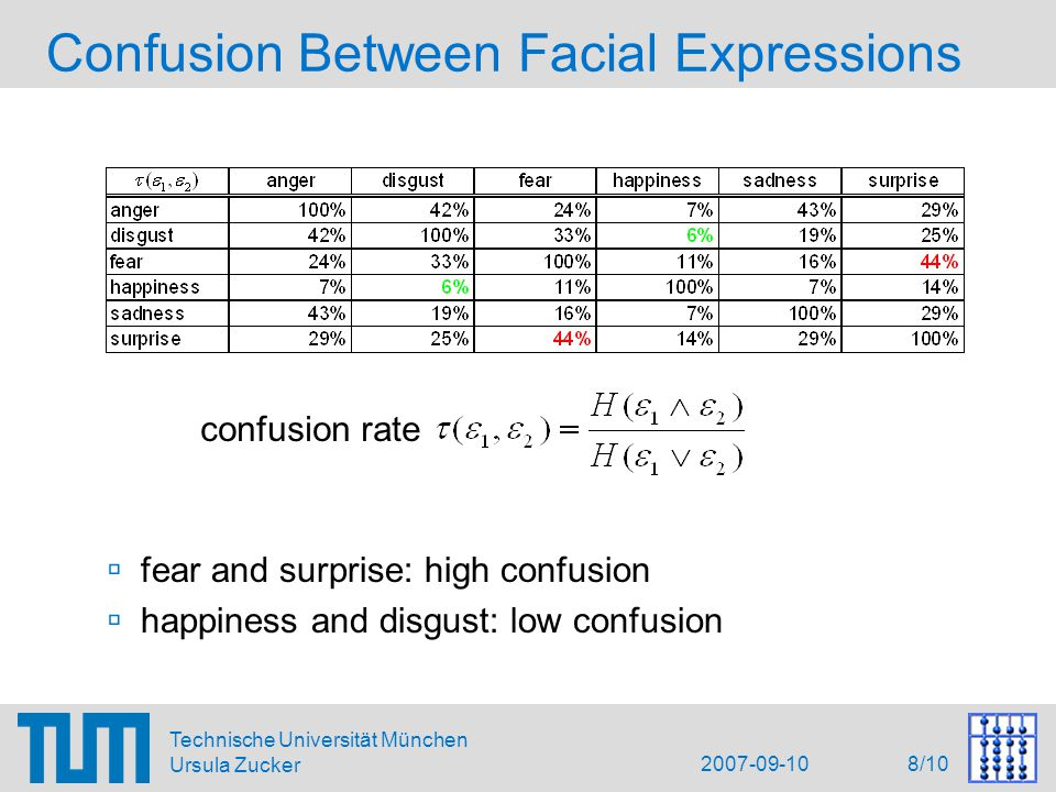 2007-09-10 8/10 Technische Universität München Ursula Zucker Confusion Between Facial Expressions  fear and surprise: high confusion  happiness and disgust: low confusion confusion rate