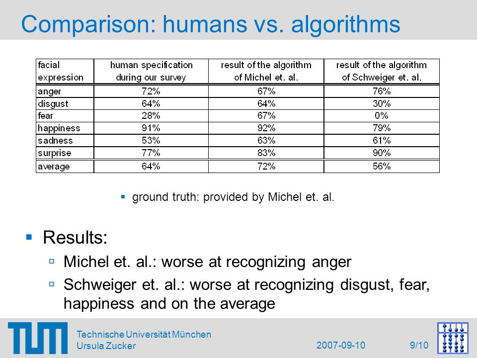 2007-09-10 10/10 Technische Universität München Ursula Zucker Conclusion  Survey applies similar assumptions as algorithms:  consideration of visual information only  no context information  no natural facial expressions  Summary of our results:  poor recognition rate of humans – worse than expected  some facial expressions get confused easily  Conclusion & Outlook:  integration of more sources of information is highly recommended, e.