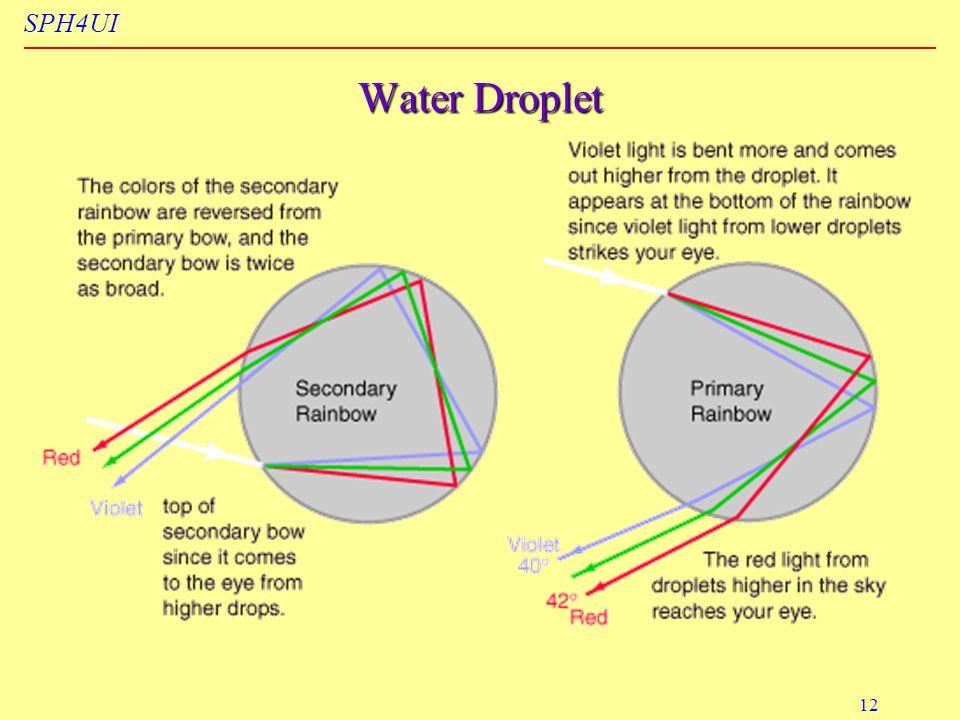 SPH4UI 12 Water Droplet