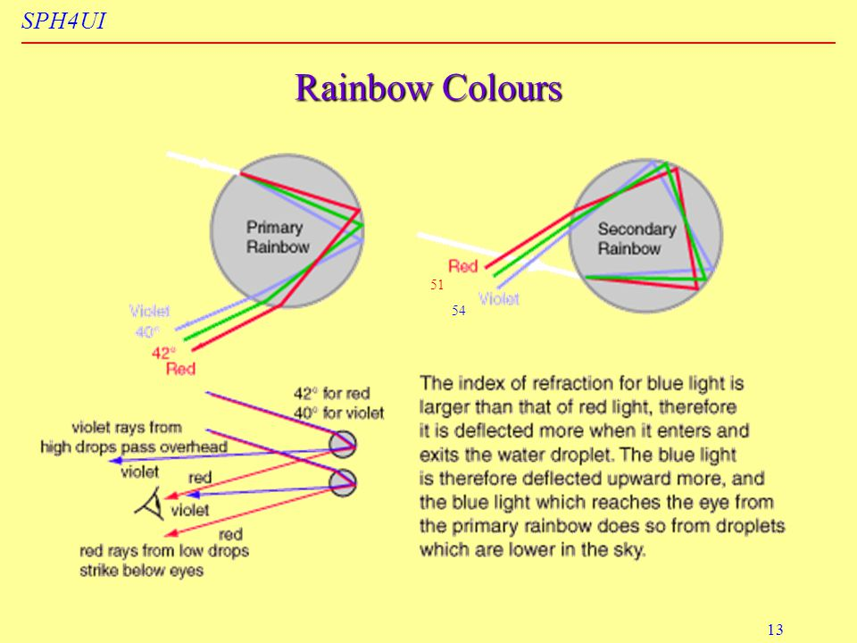 SPH4UI 13 Rainbow Colours 51 54