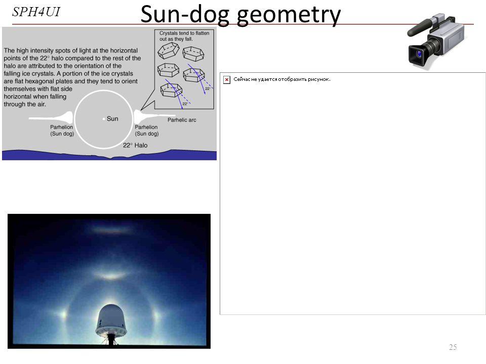 SPH4UI Sun-dog geometry 25