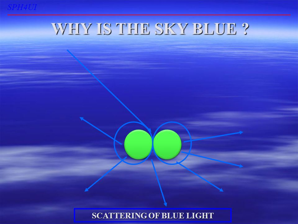SPH4UI WHY IS THE SKY BLUE ? SCATTERING OF BLUE LIGHT