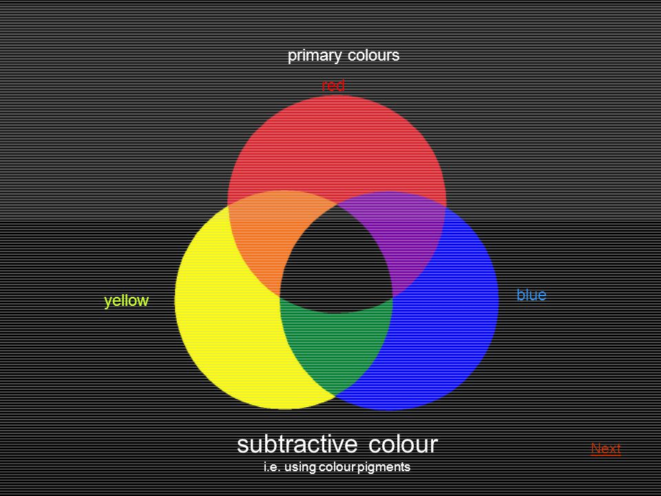 subtractive colour i.e. using colour pigments primary colours red yellow blue Next