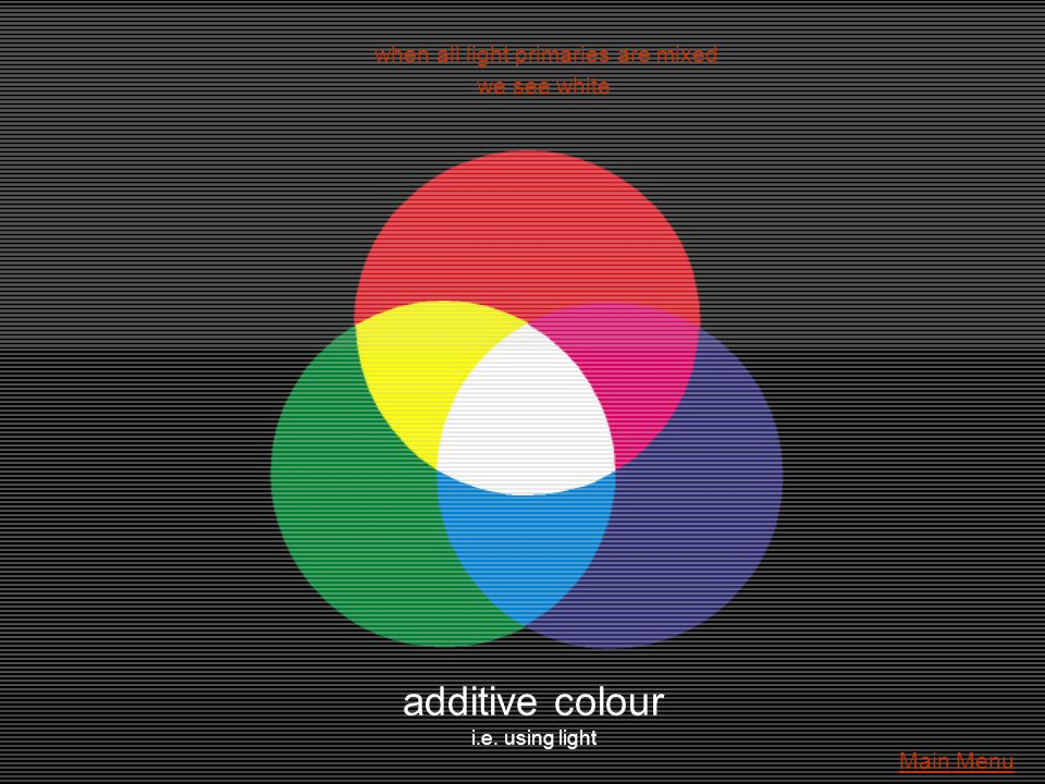 additive colour i.e. using light when all light primaries are mixed we see white Main Menu