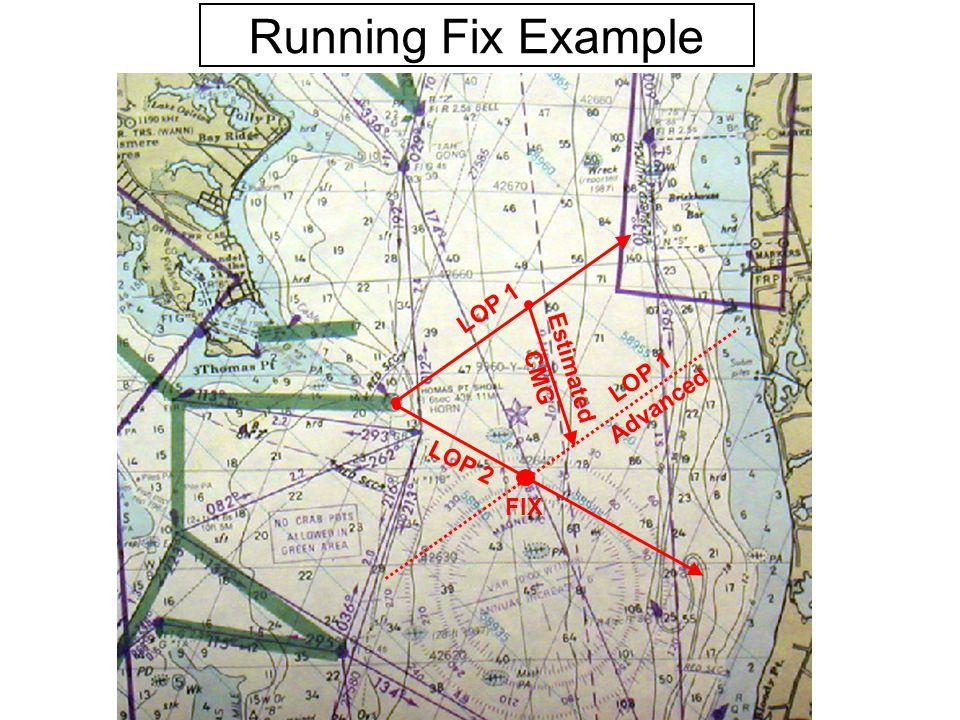 LOP 1 LOP 2 Estimated CMG LOP 1 Advanced FIX Running Fix Example