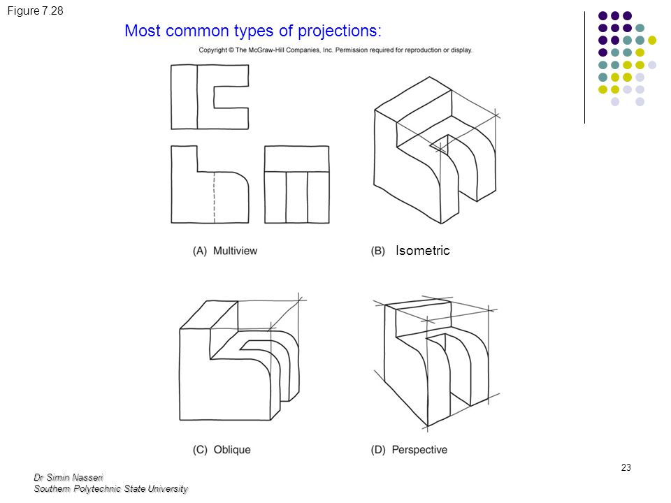Dr Simin Nasseri Southern Polytechnic State University 23 Figure 7.28 Most common types of projections: Isometric