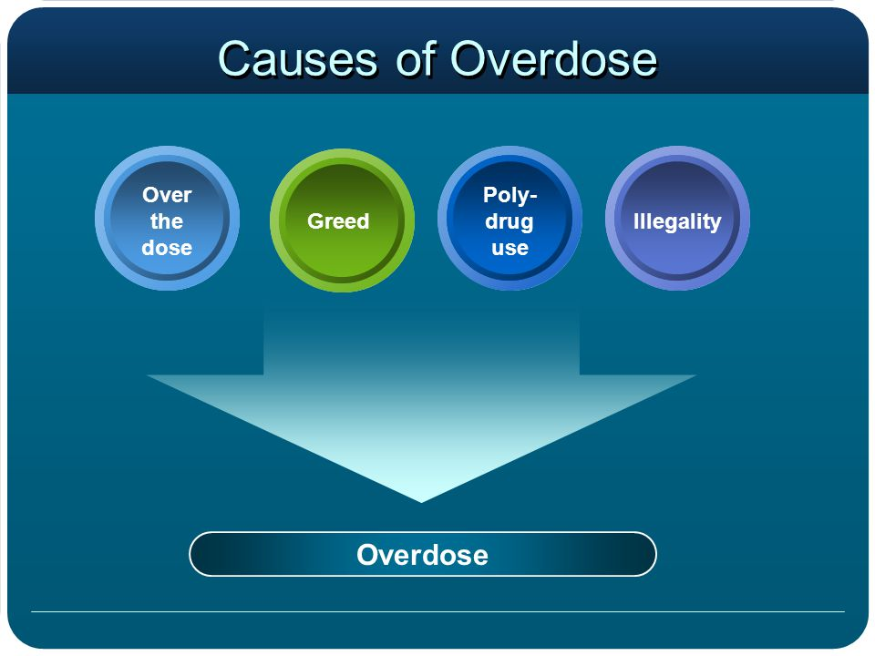 Causes of Overdose Overdose Over the dose Poly- drug use GreedIllegality