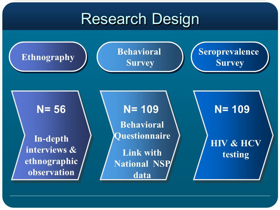 Research Design Seroprevalence Survey Seroprevalence Survey Behavioral Survey Behavioral Survey Ethnography Behavioral Questionnaire Link with National NSP data In-depth interviews & ethnographic observation HIV & HCV testing N= 56N= 109