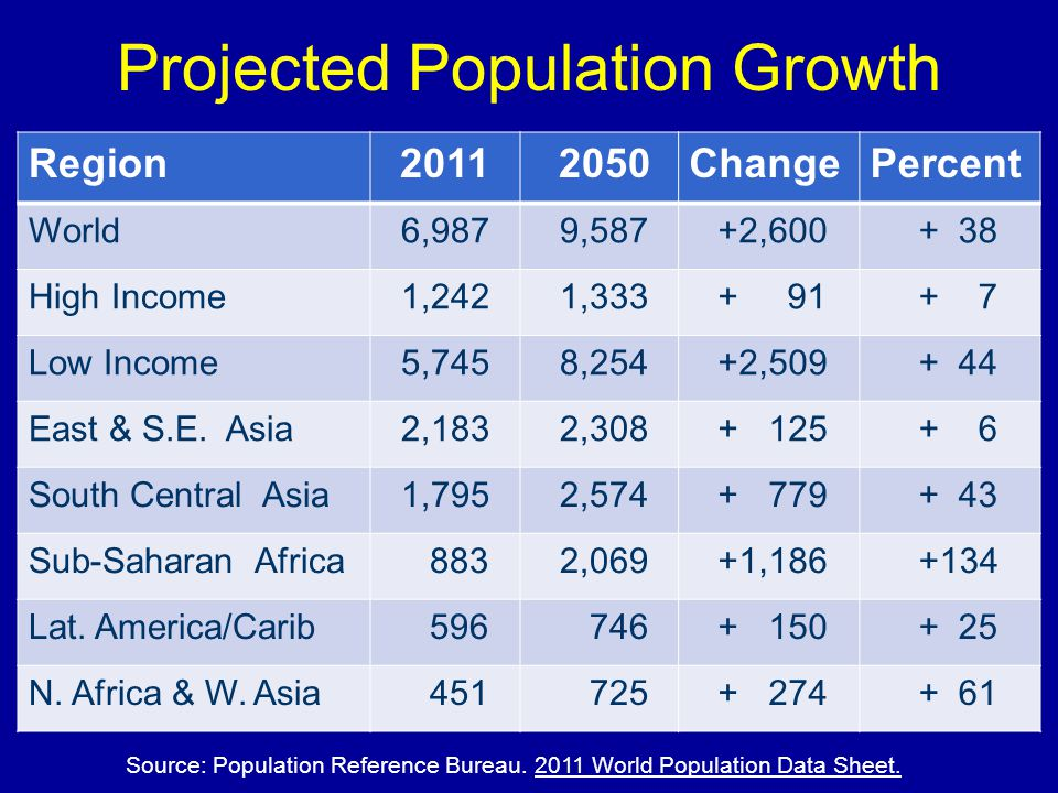 Projected Population Growth Region2011 2050ChangePercent World 6,987 9,587 +2,600 + 38 High Income 1,242 1,333 + 91 + 7 Low Income 5,745 8,254 +2,509 + 44 East & S.E.