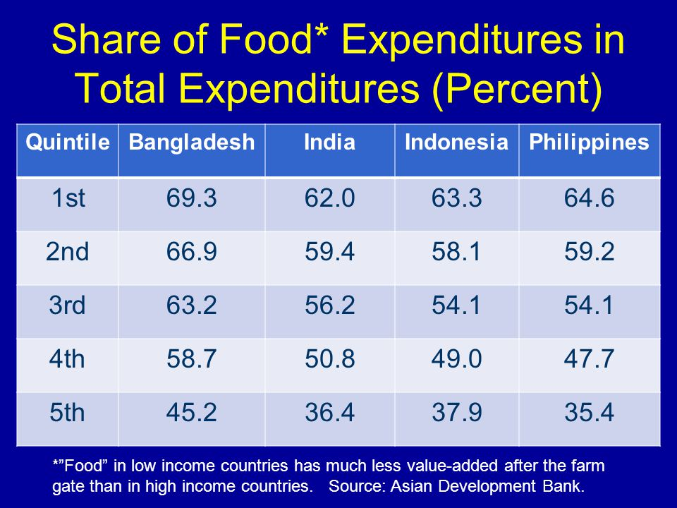 Share of Food* Expenditures in Total Expenditures (Percent) QuintileBangladeshIndiaIndonesiaPhilippines 1st69.362.063.364.6 2nd66.959.458.159.2 3rd63.256.254.1 4th58.750.849.047.7 5th45.236.437.935.4 * Food in low income countries has much less value-added after the farm gate than in high income countries.