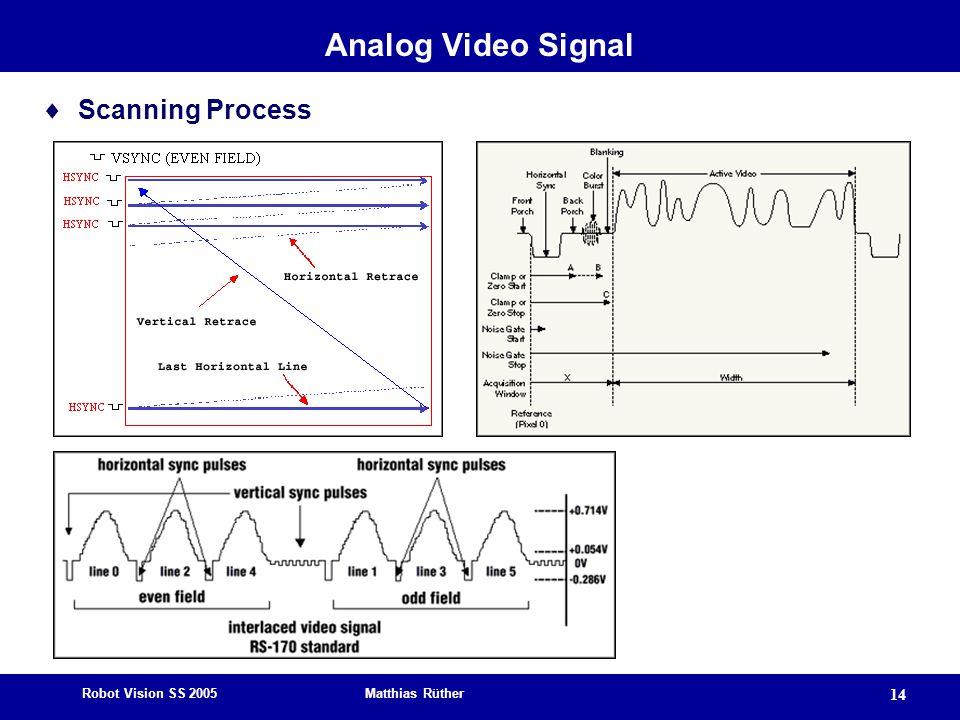 Robot Vision SS 2005 Matthias Rüther 14 Analog Video Signal  Scanning Process